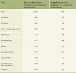 4.7 > Pro Tonne erzeugten Proteins entstehen in der Aquakultur weniger Stickstoff- und Phosphorverbindungen als in der Rinder- und Schweinezucht. Gezüchtete Muscheln verringern sogar die Menge an Stickstoff- und Phosphorverbindungen in Gewässern, da sie das Wasser filtern.  © nach Flachowsky (2002) und Hall et al. (2011)