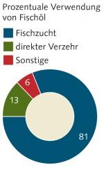 4.8 > Fischmehl und Fischöl werden heute vorwiegend in der Aquakultur eingesetzt.  © nach www.iffo.net