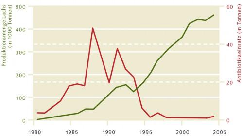 4.12 > Obwohl die Lachsproduktion in Norwegen deutlich gesteigert wurde, hat der Einsatz von Antibiotika dank moderner Impfstoffe abgenommen.  © nach Asche (2008) und Hall et al. (2011)