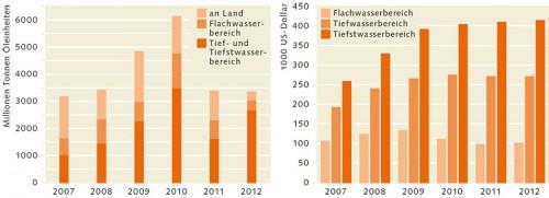 1.12 > Betrachtet man die Volumina der zwischen 2007 und 2012 neu entdeckten Felder von Offshore-Öl und -Gas, wird deutlich, dass die Rohstoffmengen in einer Tiefe unterhalb von etwa 400 Metern den größten Anteil haben. © IHS; 1.13 > Je tiefer das Wasser, desto höher die Kosten: Im Tiefstwasserbereich unterhalb von etwa 1500 Metern war ein Bohrtag im Jahr 2012 rund 4-mal so teuer wie im Flachwasserbereich. © IHS