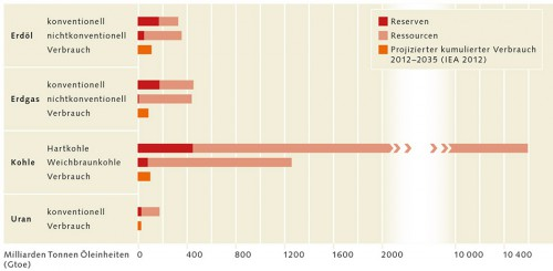 Abb. 1.8 Stellt man die Reserven und Ressourcen dem von der IEA bis zum Jahr 2035 aufsummierten Gesamtverbrauch gegenüber, wird deutlich, dass vor allem die Kohle noch lange Zeit in ausreichender Menge verfügbar sein wird. Die Ölreserven hingegen werden Mitte dieses Jahrhunderts bereits stark ausgeschöpft sein. Zwar kann der Ölbedarf weiter gedeckt werden, allerdings wird man in absehbarer Zeit auch auf nicht-konventionelle Ressourcen zurückgreifen müssen. Weil dafür neue und anspruchsvolle Technik eingesetzt werden muss, dürfte sich das Öl deutlich verteuern. Beim Gas ist die Situation etwas entspannter, da der Verbrauch geringer und die Menge der konventionellen Ressourcen größer ist. Allerdings erwarten Experten, dass der Erdgasverbrauch künftig stark zunehmen könnte. © BGR