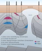 Abb. 1.16 > Gas und Öl sammeln sich in verschiedenen Arten von Lagerstätten im Untergrund. © nach Wirtschaftsverband Erdöl- und Erdgasgewinnung