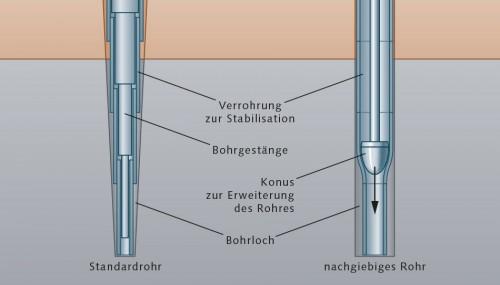 Abb. 1.19 >  Damit sich das Bohrloch nach unten hin nicht teleskop-artig verengt, werden in jüngster Zeit auch spezielle dehnbare Rohre eingesetzt. Diese werden im Untergrund geweitet, indem man einen hydraulisch betriebenen Konus hindurchdrückt. Ein solches Verfahren wird Solid-Expandable-Tubular-Verrohrung genannt. © nach RWE Dea