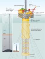 Abb. 1.21 > Schwimmende Plattformen wie diese Spar-Buoy-Konstruktion aus dem Golf von Mexiko kommen heute für die Ölgewinnung in besonders großen Tiefen zum Einsatz. Um die Vorkommen zu erreichen, muss nicht nur die Wassertiefe überwunden, sondern, wie hier in diesem Beispiel, fast genauso tief in den Boden gebohrt werden. Zur Veranschaulichung der Dimension ist das höchste Gebäude der Welt, Burj Khalifa in Dubai, in der Grafik abgebildet. © nach Bryan Christie Design