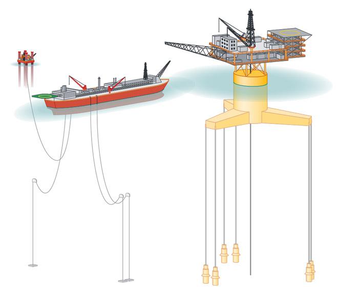 """links: SCHWIMMENDE PLATTFORM: FPSOs wie die """"Kizomba A"""" liegen frei im Wasser und halten sich mit mehreren Antrieben oder einfachen Ankern auf Position. Sie können Öl fördern, lagern und aufbereiten. Über einige der Leitungen wird Wasser für die sekundäre Ölförderung in den Untergrund gepumpt.; rechts: ANPASSUNGSFÄHIGE PLATTFORM: Die Tension Leg Platform liegt im Wasser und ist über straff gespannte Stahltrossen permanent mit dem Meeresboden verbunden. © nach Clauss et.al."""
