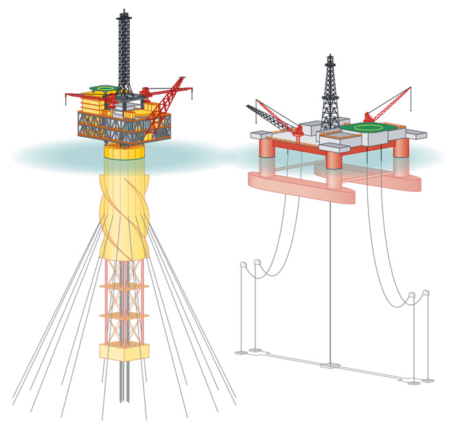 links: ANPASSUNGSFÄHIGE PLATTFORM: Spar Buoys gehören zu den Tiefenrekordhaltern der Ölförderung.; rechts: SCHWIMMENDE PLATTFORM: Die Semi-Submersible-Plattform liegt frei im Wasser. Sie hält sich mit Motoren oder mehreren einfachen Ankern auf Position und kann schnell in neue Einsatzgebiete bewegt werden. Für die sekundäre Ölförderung wird Wasser über die Leitungen in die Lagerstätte gepumpt. Über das Bohrgestänge unter der Plattform wird das Öl dann gefördert. © nach Clauss et.al.