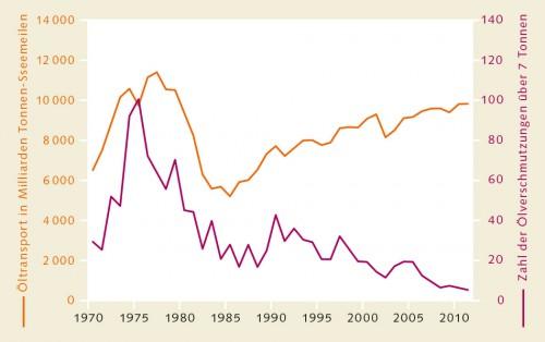 1.33 > Obwohl die  über die Ozeane transportierte Ölmenge seit den 1970er Jahren gestiegen ist,  hat die Zahl der durch Tankerunfälle verursachten Ölverschmutzungen im Meer abgenommen. Berücksichtigt sind Ölverschmutzungen von mindes- tens 7 Tonnen. © ITOPF, Fernresearch, Lloyds List Intelligence