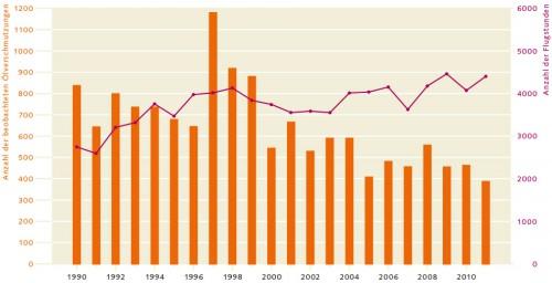 1.42 > Die Zahl der Ölverschmutzungen im Bereich der Nordsee hat sich seit 1990 halbiert. © Bonn Agreement