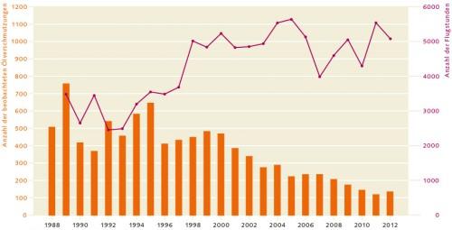 1.43 > In der Ostsee nahm die Zahl der Verschmutzungen sogar um fast drei Viertel ab. Dass sich die Lage in den nordeuropäischen Gewässern verbessert hat, führen Fachleute unter anderem auf die abschreckende Wirkung von Überwachungsflügen zurück.  © Helcom