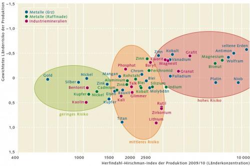 2.3 > Wie sicher die Versorgung mit einzelnen Rohstoffen ist, wird ermittelt, indem man die Zuverlässigkeit der Exportnationen (gewichtetes Länderrisiko) und die Monopolisierung der einzelnen Rohstoffmärkte betrachtet. Diese Grafik berücksichtigt insbesondere die Monopolstellung von Ländern (Länderkonzentration). Rohstoffe, für die die Versorgung als sicher gilt (geringes Risiko), sind grün unterlegt. Rohstoffe mit mittlerem Risiko sind gelb unterlegt. Rot unterlegt sind Rohstoffe, bei denen die Versorgungslage unsicher ist (hohes Risiko). © BGR (Bundesanstalt für Geowissenschaften und Rohstoffe)