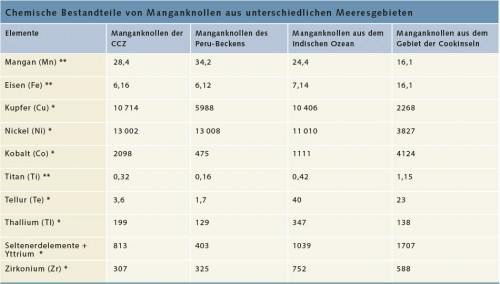 Abb. 2.15 > Wie chemische Analysen von Manganknollen zeigen, unterscheiden sich Manganknollen der verschiedenen Meeresgebiete deutlich in ihren Metallgehalten, * Gramm pro Tonne ** Gewichtsanteil in Prozent © Hein & Petersen