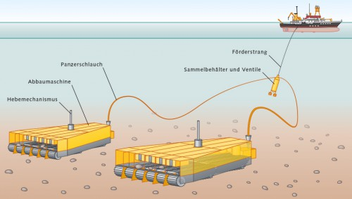 Abb. 2.16 >  Manganknollen sollen künftig mit Erntemaschinen vom Meeresboden aufgelesen und über feste Schläuche zum Schiff gepumpt werden. Bislang wurden aber noch keine Maschinen gebaut. Konzeptstudien sehen vor, die Apparate mit speziellen Gehäusen zu versehen, die verhindern sollen, dass viel Sediment aufgewirbelt wird. © nach Aker Wirth