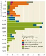 Abb. 2.25 > Verteilung der Hydrothermalquellen nach Tiefe und Entstehungsort. © Hannington