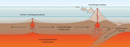 Abb: 2.28a > Hydrothermalquellen entstehen in verschiedenen magmatisch aktiven Gebieten, in denen Wasser in die Tiefe dringt und aufgeheizt wird. Zu diesen Gebieten zählen zum Beispiel Inselbogenvulkane, die entstehen, wenn in die Tiefe abtauchendes Gestein aufgeschmolzen wird. Hinter Inselbogenvulkanen reißt der Untergrund durch Spreizungsbewegungen der Erdkruste auf, sodass Magma aufsteigen kann. Mittelozeanische Rücken entstehen durch das Auseinanderdriften von ozeanischen Platten. Intraplattenvulkane wiederum bilden sich an Schwachstellen in der Erdkruste. ©  Marabus