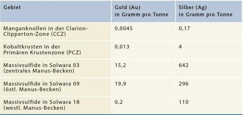 Abb. 2.30 > Massivsulfide zeichnen sich vor allem durch hohe Gold- und Silbergehalte aus, die die der Manganknollen und Kobaltkrusten zum Teil deutlich übersteigen. Doch längst nicht jedes Massivsulfidvorkommen ist reich an Edelmetallen. Schon innerhalb einer Region, wie etwa im Manus-Becken bei Papua-Neuguinea, finden sich Massivsulfidvorkommen mit sehr unterschiedlichen Gold- und Silbergehalten.  © nach Hein & Petersen