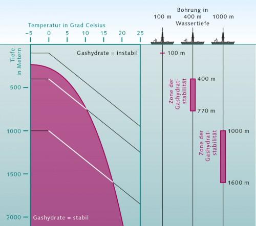 Abb. 3.3 > Gashydrate kommen dort vor, wo viel Biomasse zu Boden sinkt und zugleich niedrige Temperaturen und hohe Drücke herrschen – insbesondere an den Kontinentalabhängen. Je höher die Wassertemperatur ist, desto größere Tiefen und Drücke sind für die Bildung des Hydrats nötig. In sehr großer Tiefe jedoch ist die Temperatur im Meeresboden aufgrund der Erdwärme so hoch, dass sich dort keine Methanhydrate mehr bilden können. © Geomar