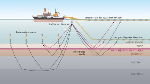 Abb. 3.12 > Bei der Mehrkanalseismik erzeugen Airguns (Luftpulser) Schallwellen, die im Meeresboden an verschiedenen Schichten unterschiedlich reflektiert werden. Die Reflexionen werden von Empfängern wahrgenommen, die am Meeresboden verankert sind (Bodenseismometer) oder an einer Messkette (Streamer) hinter einem Schiff hergezogen werden. Mit tief geschleppten Streamern lassen sich seismische Bilder mit besonders hoher Auflösung gewinnen. © Geomar