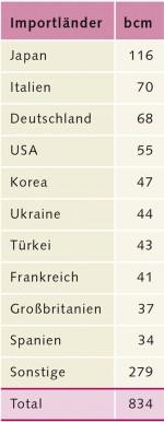 Abb. 3.7 > Japan und Südkorea gehören 2011 zu den 10 größten Nettogasimporteuren weltweit, also jenen Nationen, die deutlich mehr Erdgas importieren müssen, als sie selbst produzieren und exportieren können. Japan und Korea führen den Rohstoff per Schiff ein. Gashydrate in den eigenen Hoheitsgewässern wären eine Alternative. Die Abkürzung bcm steht für 1 Milliarde Kubikmeter. © IEA