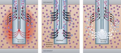 Abb. 3.8 > Methanhydrat lässt sich auflösen, indem man heißes Wasser einpresst (a) oder mithilfe von Pumpen den Druck im Bohrloch verringert (b). Pumpt man Kohlendioxid ins Hydrat (c), verdrängen die Kohlendioxidmoleküle das Methan. In diesem Fall zerfällt das Hydrat nicht. © maribus