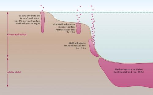 3.16 > Methanhydrate kommen weltweit in verschiedenen Typen von Lagerstätten vor. Diese sind vom Klimawandel und der Erderwärmung unterschiedlich stark betroffen. Das meiste Methanhydrat findet sich in der Tiefsee. Damit ist es vor dem Zerfall weitgehend geschützt. © nach Ruppel