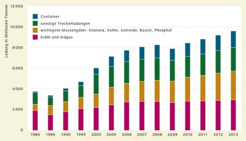 Abb. 2.3: Die Ozeane sind der weltweit wichtigste Transportweg. Die Menge der auf dem Seeweg transportierten Güter hat seit den 1980er Jahren zugenommen. ©UNCTAD, Clarkson Research Services