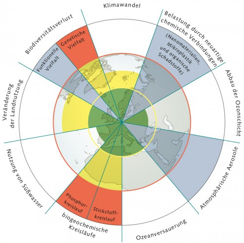 Abb. 2.4: Das Modell der planetaren Grenzen verdeutlicht, wie stark die Menschheit die Ressourcen übernutzt. Der Zustand der einzelnen ökologischen Dimensionen wird in unterschiedlichen Farben dargestellt ©nach Stockholm Resilience Centre