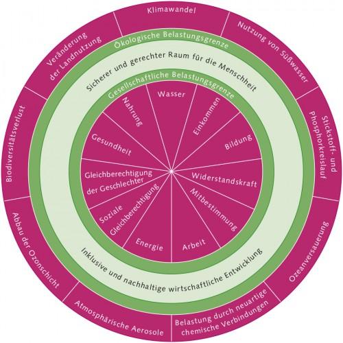 Abb. 2.6: Das Donut-Schaubild visualisiert Zusammenhänge zwischen ökologischen und sozialen Dimensionen. Nur im grün gekennzeichneten Bereich ergibt sich ein sicherer und gerechter Raum für die Menschheit, da hier die Grenzwerte nicht überschritten werden. ©nach Raworth/Oxfam