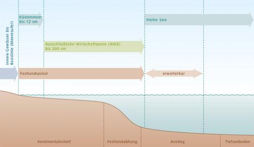 Abb. 3.2: Das Seerechtsübereinkommen der Vereinten Nationen (SRÜ) teilt das Meer in verschiedene Rechtszonen auf. Die Souveränität eines Staates nimmt dabei mit zunehmender Entfernung von der Küste ab. An die inneren Gewässer schließt sich das Küstenmeer an, das auch 12-Seemeilen-Zone genannt wird. Hier ist die Souveränität des Küstenstaats bereits eingeschränkt, weil es Schiffen aller Länder erlaubt ist, diese Gewässer zu durchfahren. In der sich bis zu 200 Seemeilen vor der Küste erstreckenden Ausschließlichen Wirtschaftszone (AWZ) hat ein Küstenstaat das alleinige Recht, lebende und nicht lebende Ressourcen zu explorieren und zu ernten. So darf er Erdöl und Erdgas, mineralische Rohstoffe oder auch Fischbestände ausbeuten. Im Bereich des Festlandsockels, der eine natürliche Verlängerung des Festlands darstellt und über die Ausschließliche Wirtschaftszone hinausreichen kann, darf er Ressourcen am Meeresgrund explorieren und ernten. An die Ausschließliche Wirtschaftszone schließt sich das Gebiet der Hohen See an. ©nach Proelß