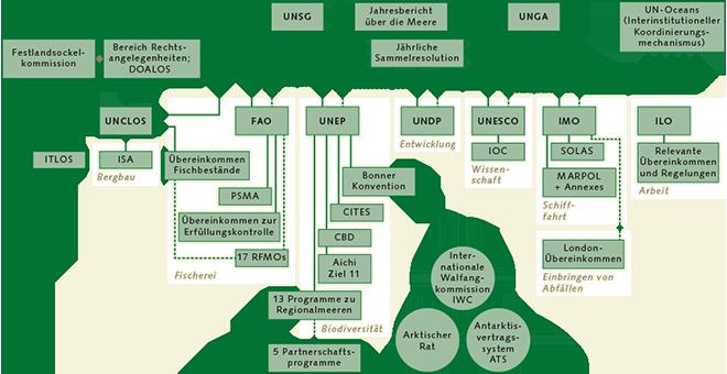 """Abb. 3.8: Allein auf der Ebene der Vereinten Nationen sind viele Organisationen ganz oder teilweise mit Meeresaspekten befasst. Durchgezogene Linien verdeutlichen direkte Abhängigkeiten von Organen und internationalen Übereinkommen. Gestrichelte Linien zeigen Wirkungszusammenhänge an. Zwischenstaatliche Organisationen, die nicht direkt zum UN-System gehören (z.B. Internationale Walfangkommission), sind separat dargestellt. """"Aichi Ziel 11"""" bezeichnet das auf der Biodiversitätskonferenz im japanischen Aichi vereinbarte Ziel, bis 2020 10 Prozent der Meeresgebiete unter Schutz zu stellen. © Global Ocean Commission"""