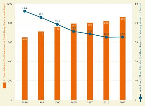 Abb. 4.1: Mäßigen Erfolg gibt es bei der Verringerung der Zahl von Menschen, die weltweit in Slums leben müssen. Zwar fiel der Anteil von 46,2 Prozent im Jahr 1990 auf 32,7 Prozent im Jahr 2012. Aufgrund des Bevölkerungswachstums nahm aber die absolute Zahl der Slumbewohner im selben Zeitraum von 650 auf 863 Millionen zu © UN
