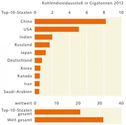 Abb. 4.11: Zwei Drittel des weltweiten Kohlendioxidausstoßes werden durch nur 10 Staaten verursacht. China und die USA sind die mit Abstand größten Emittenten. © IEA