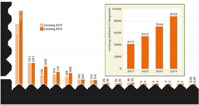 Abb. 4.17 > Vorreiter beim Ausbau der Offshore-Windenergie ist derzeit Großbritannien. In Deutschland wiederum stehen momentan viele Offshore-Projekte vor dem Abschluss, sodass das Land in den nächsten Jahren auf den zweiten Platz vorrücken dürfte. Welche Dynamik dieser Markt derzeit hat, verdeutlicht die Tatsache, dass sich die Leistung der Offshore-Windenergie weltweit in wenigen Jahren verdoppelt hat. © GWEC