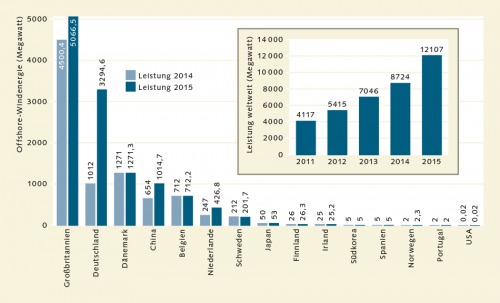 Abb. 2.14: Großbritannien ist beim Ausbau der Offshore-Windenergie führend. In Deutschland gingen im Jahr 2015 mehrere große Windparks ans Netz, wodurch das Land jetzt im weltweiten Vergleich vor Dänemark auf Platz 2 liegt. © Global Wind Energy Council (GWEC)