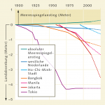 Abb. 2.30: In Tokio konnte die Landabsenkung ab Mitte der 1970er-Jahre gestoppt werden, in anderen Städten nicht. © Deltares