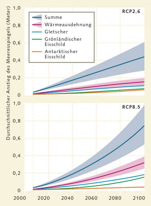 Abb. 3.17: Derzeit steigt der Meeresspiegel jährlich im Mittel um etwa 3 Millimeter. Je nachdem, wie sich der Treibhauseffekt künftig verstärkt, wird der weitere Anstieg schwächer oder stärker ausfallen. © Fifth Assessment Report of the Intergovernmental Panel on Climate Change