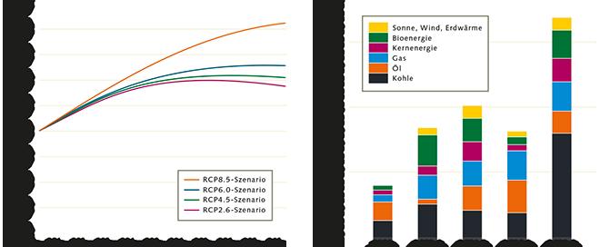 Abb. 3.3: Aus einer Reihe von Berechnungen hat der Weltklimarat Szenarien entworfen, die mögliche Entwicklungen des Klimawandels darstellen. Für diese Szenarien wurden Ursachen und Auswirkungen genauer betrachtet. Einen besonderen Einfluss auf den Verlauf des Klimawandels und die Zunahme der globalen durchschnittlichen Lufttemperatur haben demnach die Bevölkerungsentwicklung und die damit verbundene Zunahme des Verbrauchs fossiler Rohstoffe. Das RCP2.6-Szenario ist am optimistischsten, das RCP8.5-Szenario am pessimistischsten. © Fifth Assessment Report of the Intergovernmental Panel on Climate Change