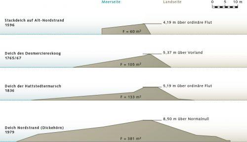 Abb. 4.17: Im Laufe der Zeit änderte sich das Profil der Deiche an der Nordseeküste Schleswig-Holsteins. Man ging dazu über, Deiche nicht mehr steil aufzubauen, sondern mit lang gestrecktem und flachem Profil zu errichten, sodass die Wellen bei Sturmfluten auslaufen konnten. © LKN-SH