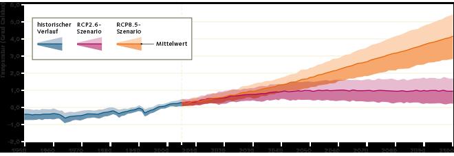 Abb. 3.2: Die mittlere globale Erdoberflächentemperatur wird auf alle Fälle steigen – beim RCP8.5-Szenario um mehr als 4 Grad Celsius gegenüber 1986–2005. Nur beim RCP2.6-Szenario lässt sich das Ziel, die Erderwärmung auf 2 Grad Celsius gegenüber dem vorindustriellen Niveau zu begrenzen, noch einhalten © Fifth Assessment Report of the Intergovernmental Panel on Climate Change