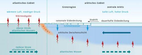 Abb. 3.7 © nach Lind et al.